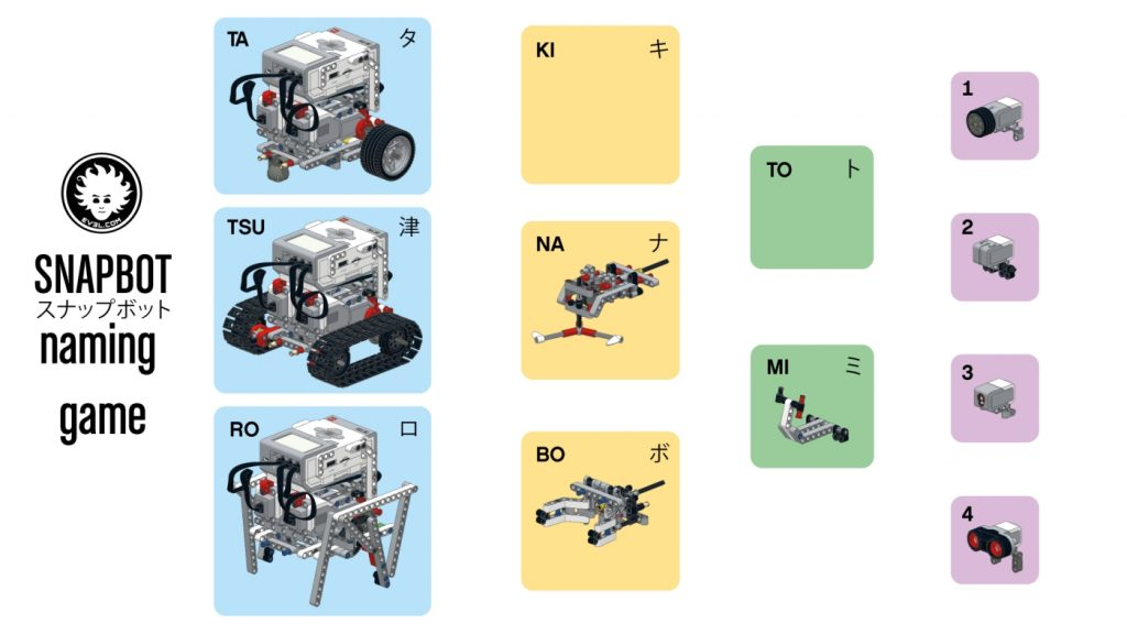 Each combination of this unique LEGO MINDSTORMS EV3 robot has a name. Use this poster to name your SNAPBOT!