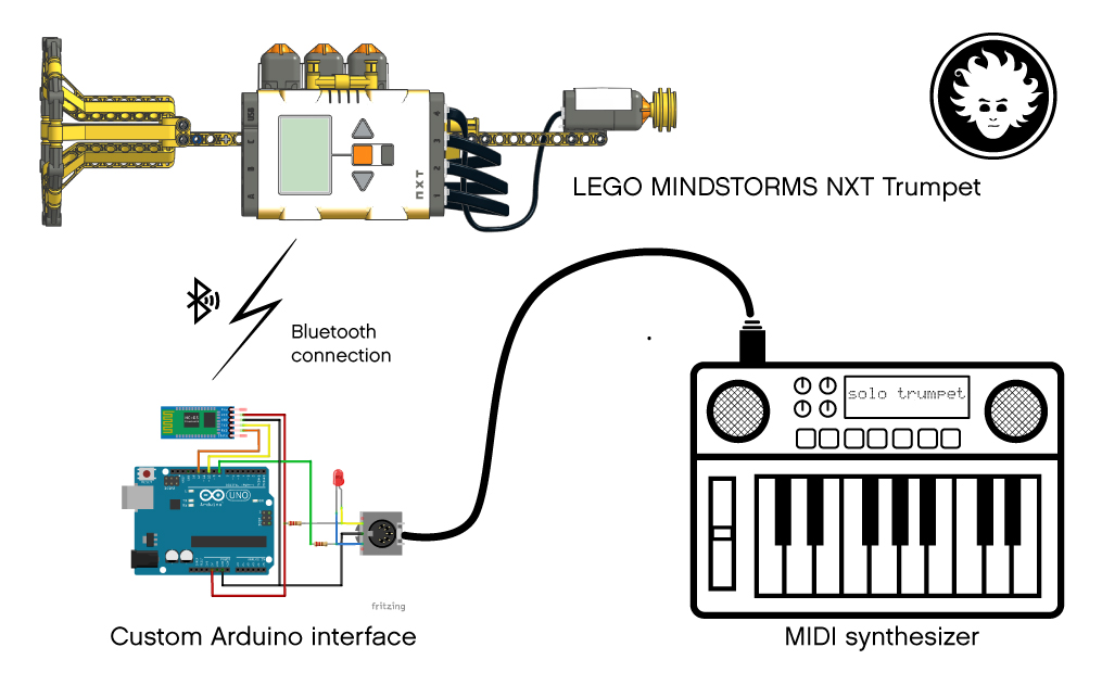 My LEGO MINDSTORMS trumpet sends data to the MIDI synthesizer thanks to an Arduino board connected via Bluetooth