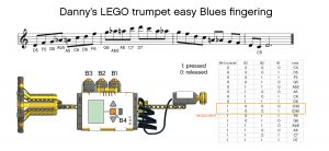 This diagram shows the mapping of the Blues scale on my LEGO trumpet keys